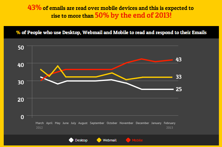 Mobile Email Readers 2013