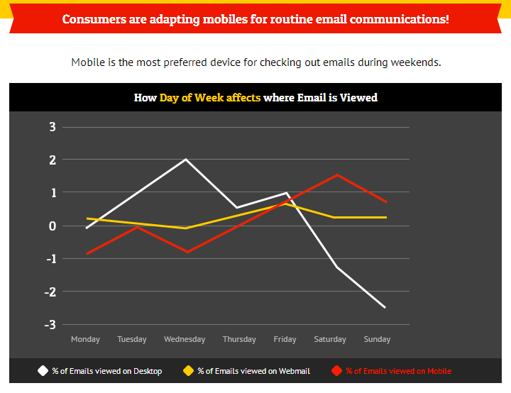 Mobile Email Readers during the Week