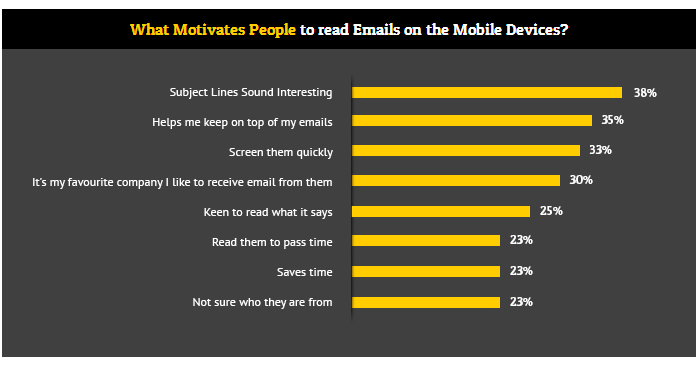 reasons mobile email