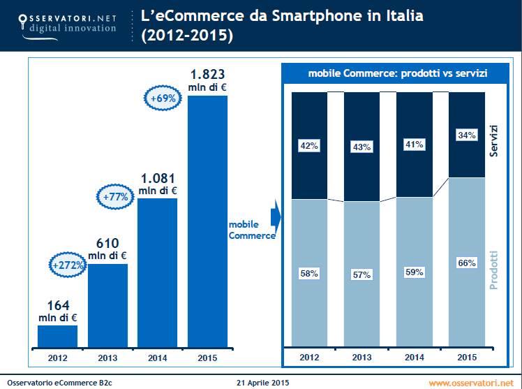 E commerce il 2015 l 39 anno del mobile commerce on off for E commerce mobili