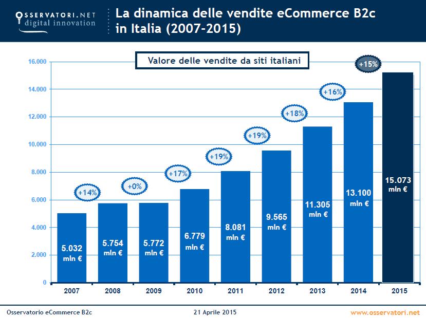 Trend-Ecommerce-2007-2015