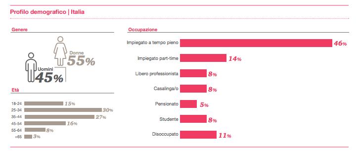 Total Retail 2016 Italia - il profilo demografico del campione italiano