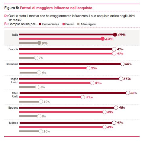 Fattori di influenza nell'acquisto online - Total Retail 2016
