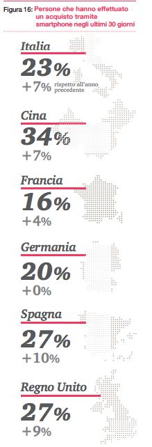 Utenti in % che hanno fatto un acquisto da mobile negli ultimi 30 giorni