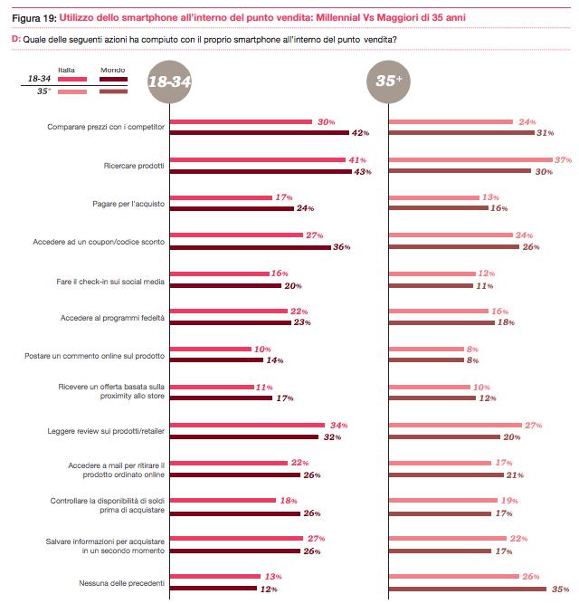 Comportamento d'uso dello smartphone: Millenials vs Over 35