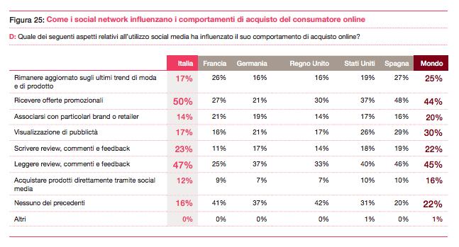 L'influenza dei social media nel comportamento d'acquisto