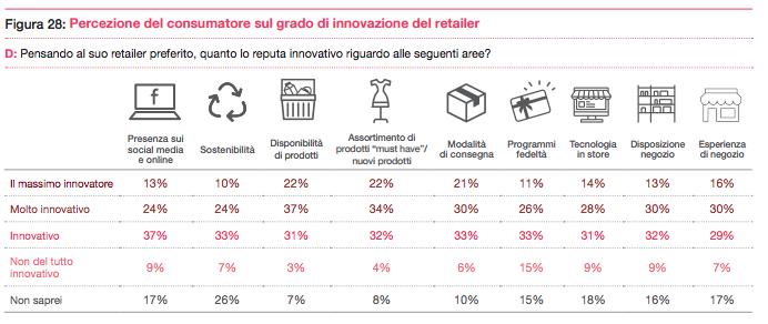 Percezione del grado di innovazione del proprio retailer